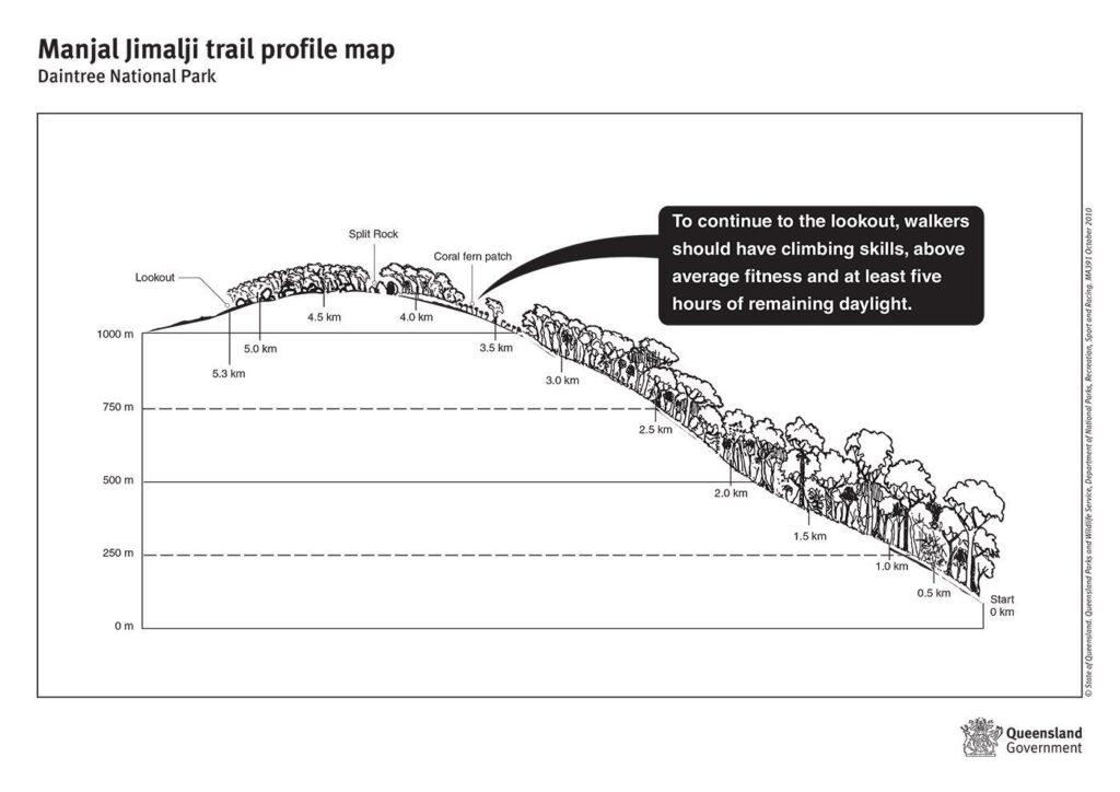 QLD Parks and Forests Manjal Jimalji Trail profile map (Devils Thumb)