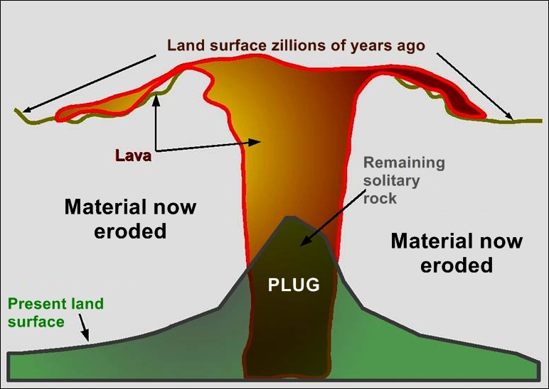 volcanic plug diagram